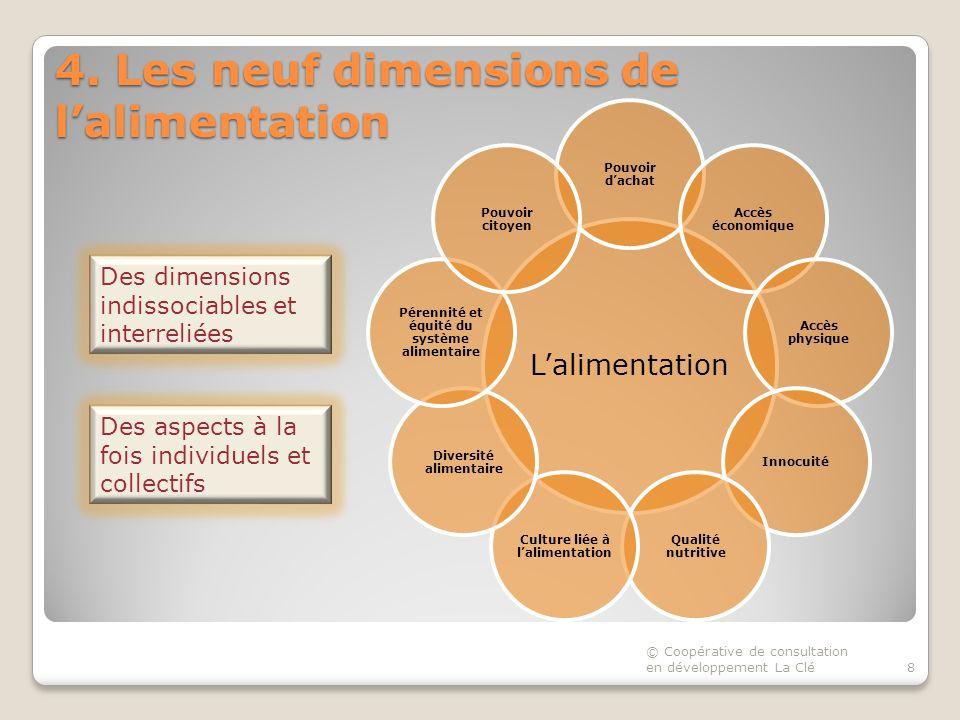 4. Les neuf dimensions de lalimentation Lalimentation Pouvoir dachat Accès économique Accès physique Innocuité Qualité nutritive Culture liée à lalime