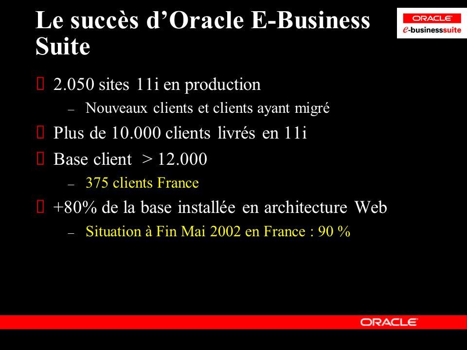 Le succès dOracle E-Business Suite 2.050 sites 11i en production – Nouveaux clients et clients ayant migré Plus de 10.000 clients livrés en 11i Base c