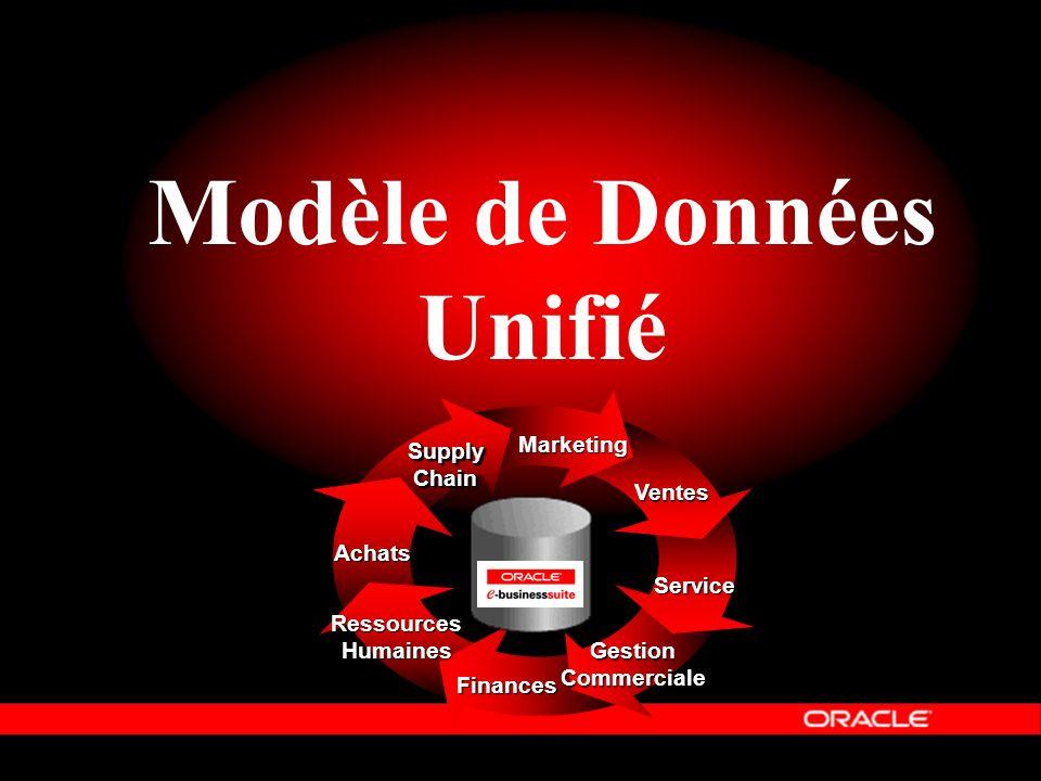 Modèle de Données Unifié Service Finances RessourcesHumaines Achats Marketing Ventes SupplyChainSupplyChain Gestion Commerciale