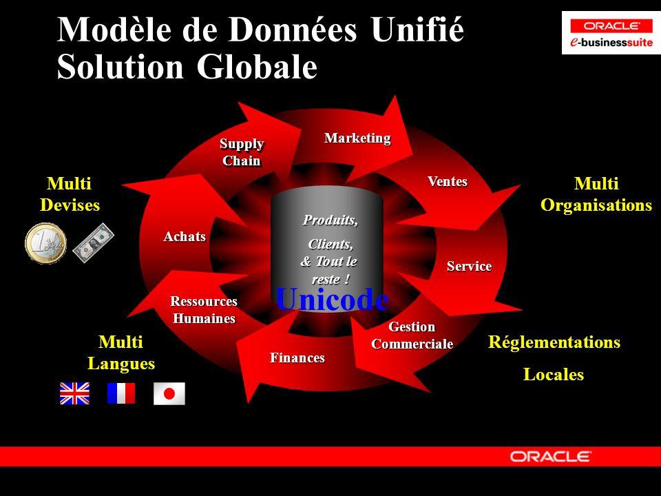 Multi Devises Multi Organisations Réglementations Locales Multi Langues Modèle de Données Unifié Solution Globale Service Finances RessourcesHumaines