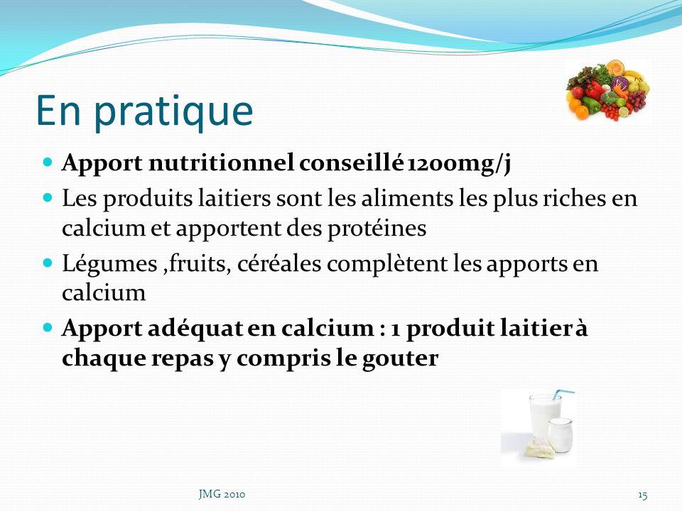 En pratique Apport nutritionnel conseillé 1200mg/j Les produits laitiers sont les aliments les plus riches en calcium et apportent des protéines Légum