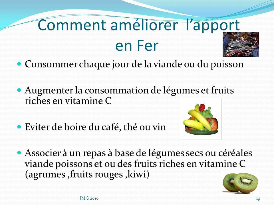 Comment améliorer lapport en Fer Consommer chaque jour de la viande ou du poisson Augmenter la consommation de légumes et fruits riches en vitamine C
