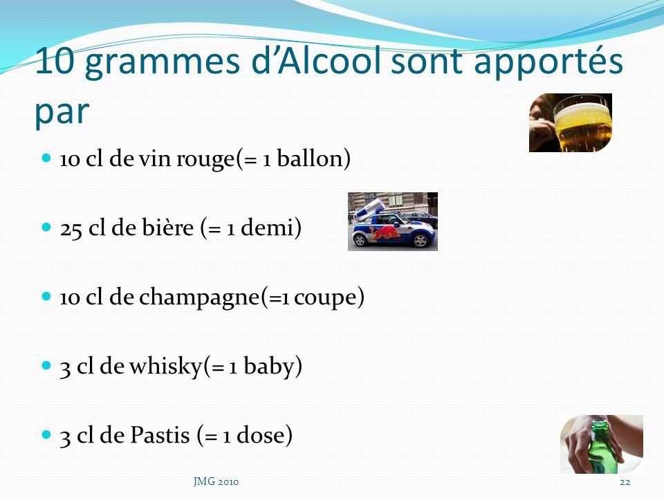 10 grammes dAlcool sont apportés par 10 cl de vin rouge(= 1 ballon) 25 cl de bière (= 1 demi) 10 cl de champagne(=1 coupe) 3 cl de whisky(= 1 baby) 3