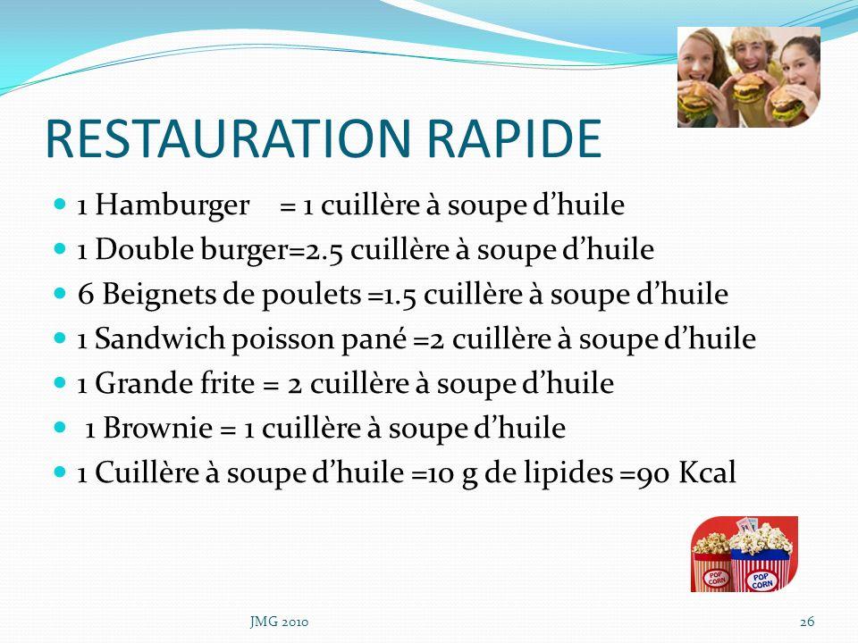 RESTAURATION RAPIDE 1 Hamburger = 1 cuillère à soupe dhuile 1 Double burger=2.5 cuillère à soupe dhuile 6 Beignets de poulets =1.5 cuillère à soupe dh