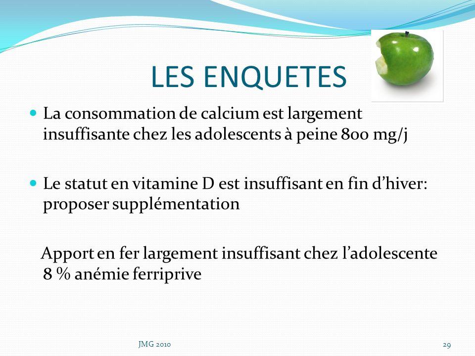 LES ENQUETES La consommation de calcium est largement insuffisante chez les adolescents à peine 800 mg/j Le statut en vitamine D est insuffisant en fi