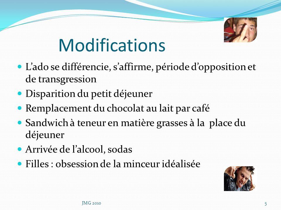 Modifications Lado se différencie, saffirme, période dopposition et de transgression Disparition du petit déjeuner Remplacement du chocolat au lait pa