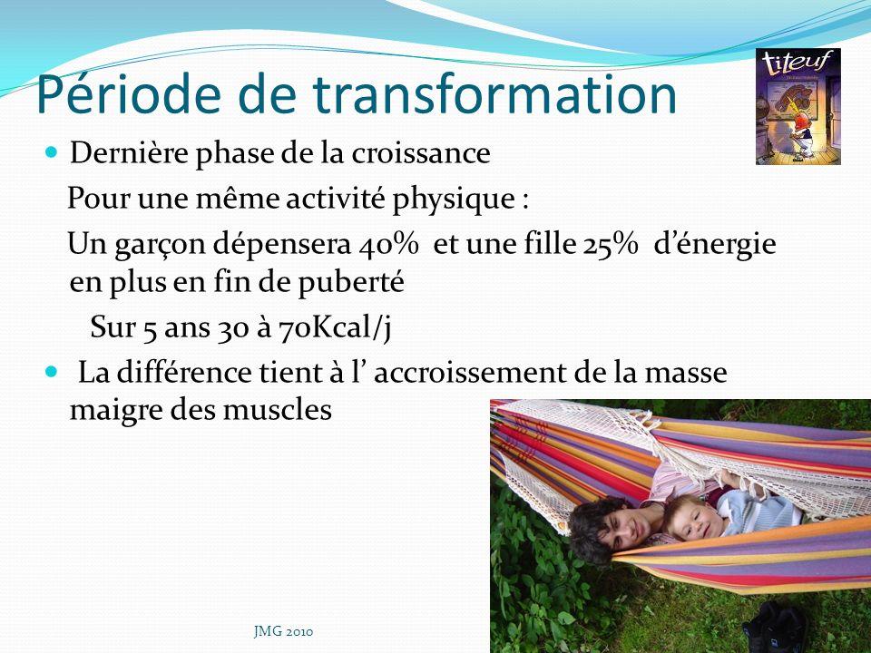 Période de transformation Dernière phase de la croissance Pour une même activité physique : Un garçon dépensera 40% et une fille 25% dénergie en plus