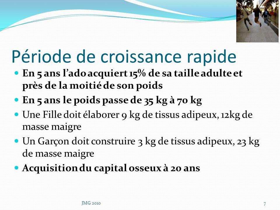 Energie à revendre Lénergie est fournie par les lipides 9 kcal/g et les glucides 4 kcal/g Besoins énergétiques dun ado : 2250 Kcal si sédentaire à 3600Kcal si très actif pour 55kg Protéines ont un rôle structurel et fonctionnel La Masse Osseuse croit de 7 à 8 %/an JMG 20108
