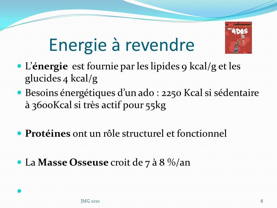 Energie à revendre Lénergie est fournie par les lipides 9 kcal/g et les glucides 4 kcal/g Besoins énergétiques dun ado : 2250 Kcal si sédentaire à 360