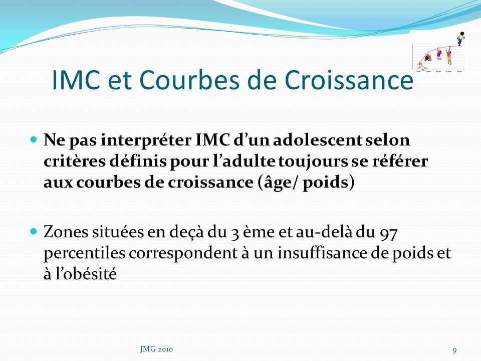 IMC et Courbes de Croissance Ne pas interpréter IMC dun adolescent selon critères définis pour ladulte toujours se référer aux courbes de croissance (