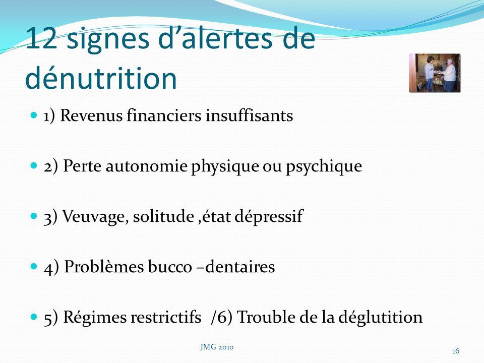 12 signes dalertes de dénutrition 1) Revenus financiers insuffisants 2) Perte autonomie physique ou psychique 3) Veuvage, solitude,état dépressif 4) P