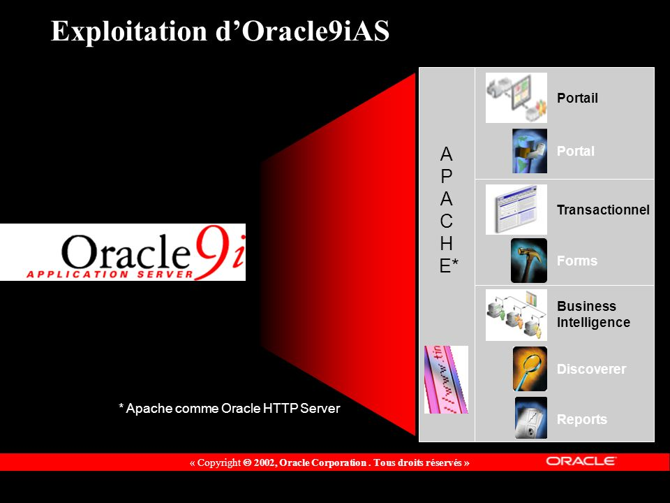 « Copyright 2002, Oracle Corporation. Tous droits réservés » * Apache comme Oracle HTTP Server A P A C H E* Portail Transactionnel Business Intelligen