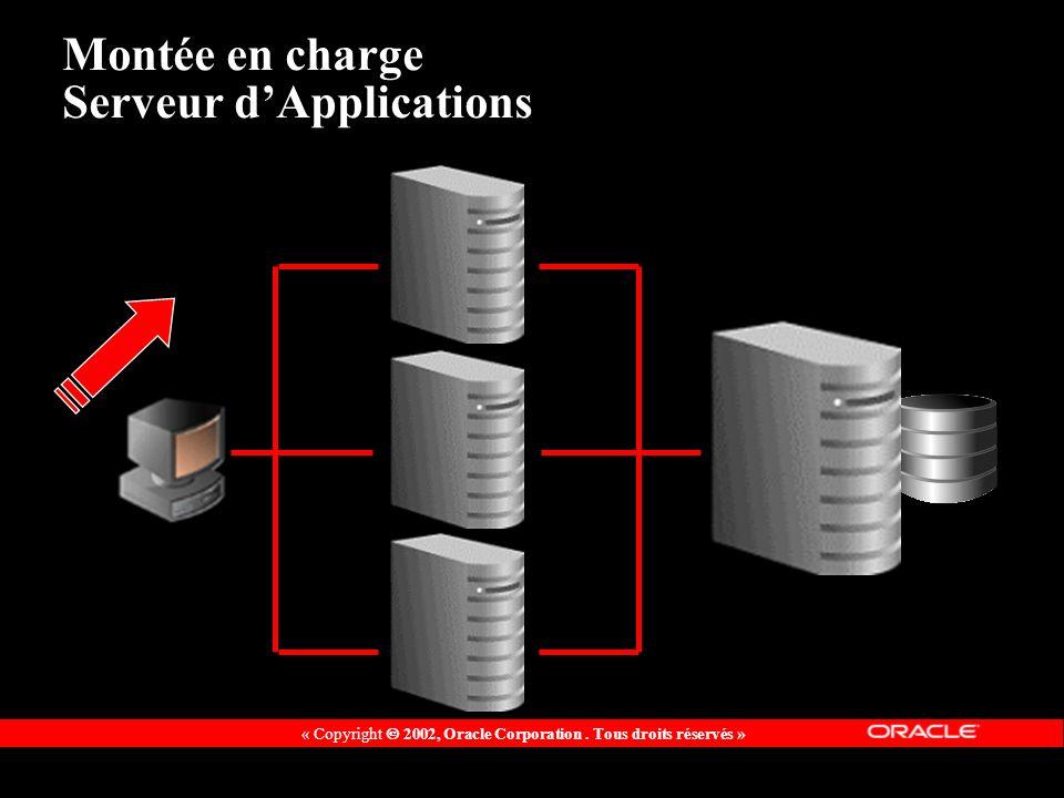 « Copyright 2002, Oracle Corporation. Tous droits réservés » Montée en charge Serveur dApplications