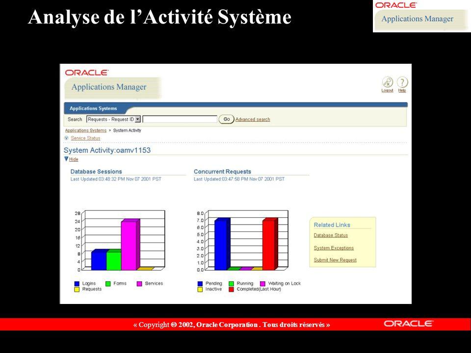 « Copyright 2002, Oracle Corporation. Tous droits réservés » Analyse de lActivité Système