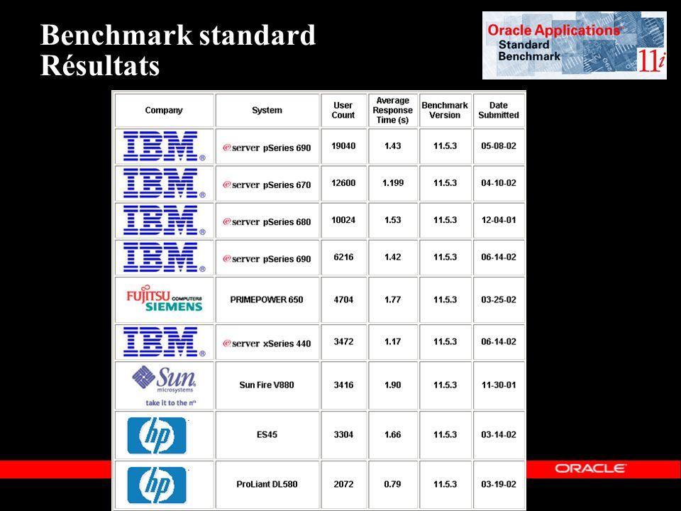 « Copyright 2002, Oracle Corporation. Tous droits réservés » Benchmark standard Résultats