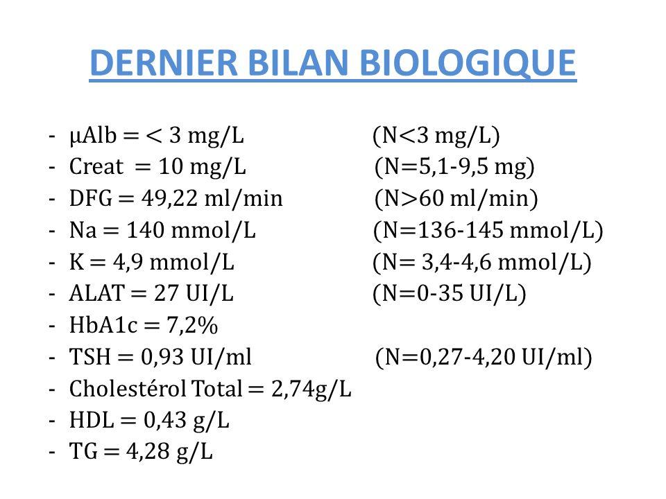 DERNIER BILAN BIOLOGIQUE -μAlb = < 3 mg/L (N<3 mg/L) -Creat = 10 mg/L (N=5,1-9,5 mg) -DFG = 49,22 ml/min (N>60 ml/min) -Na = 140 mmol/L (N=136-145 mmo