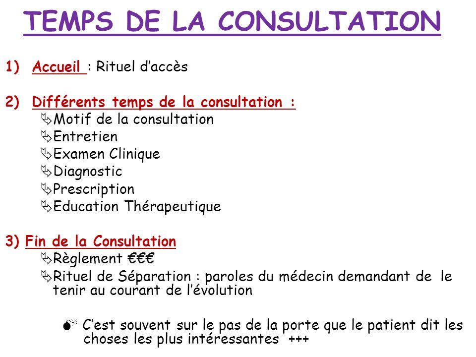 TEMPS DE LA CONSULTATION 1)Accueil : Rituel daccès 2) Différents temps de la consultation : Motif de la consultation Entretien Examen Clinique Diagnos