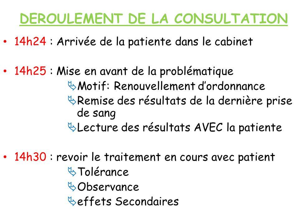 DEROULEMENT DE LA CONSULTATION 14h24 : Arrivée de la patiente dans le cabinet 14h25 : Mise en avant de la problématique Motif: Renouvellement dordonna