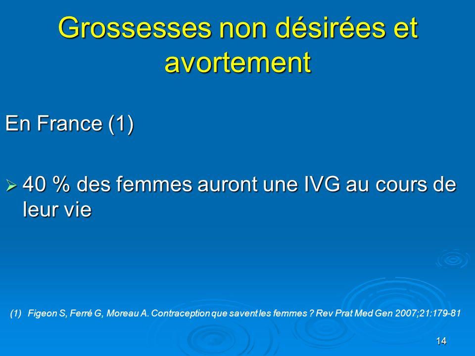14 Grossesses non désirées et avortement En France (1) 40 % des femmes auront une IVG au cours de leur vie 40 % des femmes auront une IVG au cours de