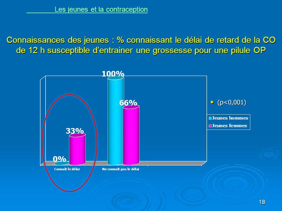 Connaissances des jeunes : % connaissant le délai de retard de la CO de 12 h susceptible dentrainer une grossesse pour une pilule OP 18 Les jeunes et