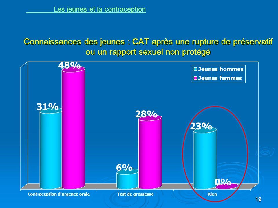 Connaissances des jeunes : CAT après une rupture de préservatif ou un rapport sexuel non protégé 19 Les jeunes et la contraception