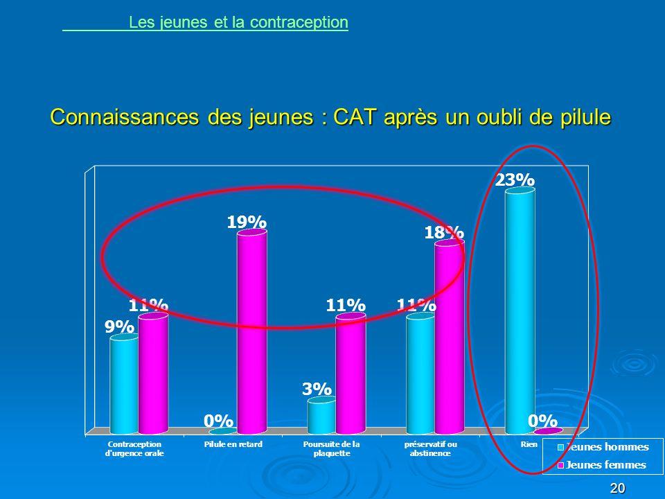 Connaissances des jeunes : CAT après un oubli de pilule 20 Les jeunes et la contraception