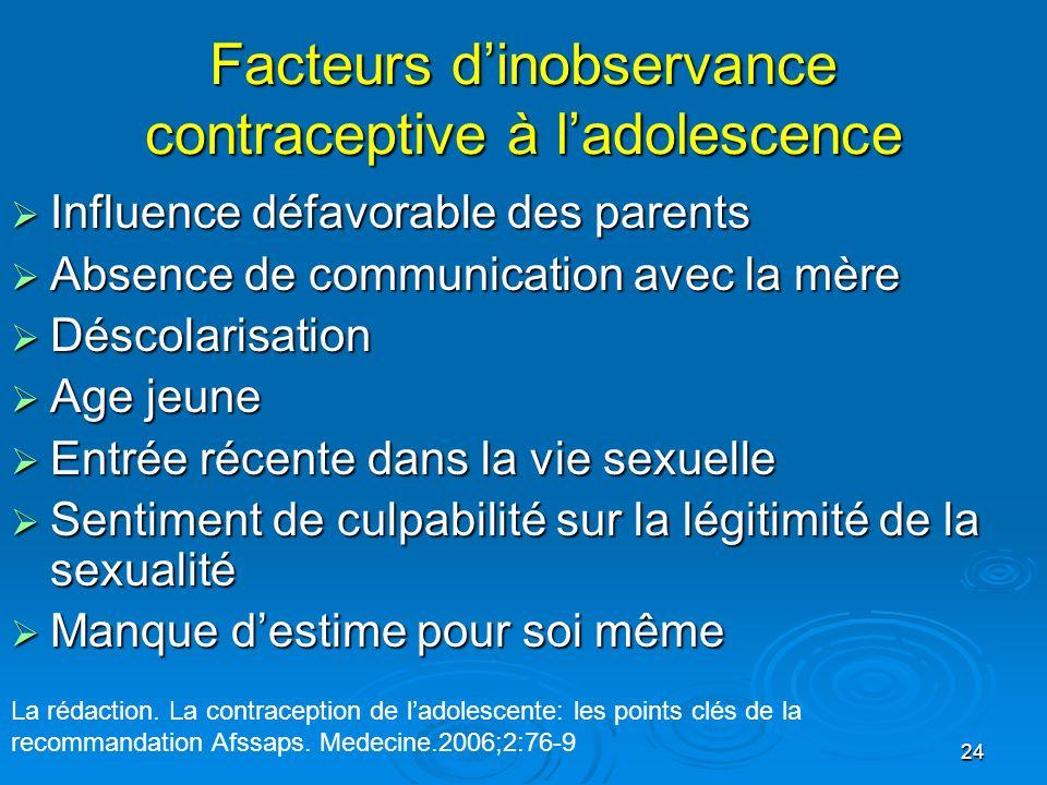 24 Facteurs dinobservance contraceptive à ladolescence Influence défavorable des parents Influence défavorable des parents Absence de communication av