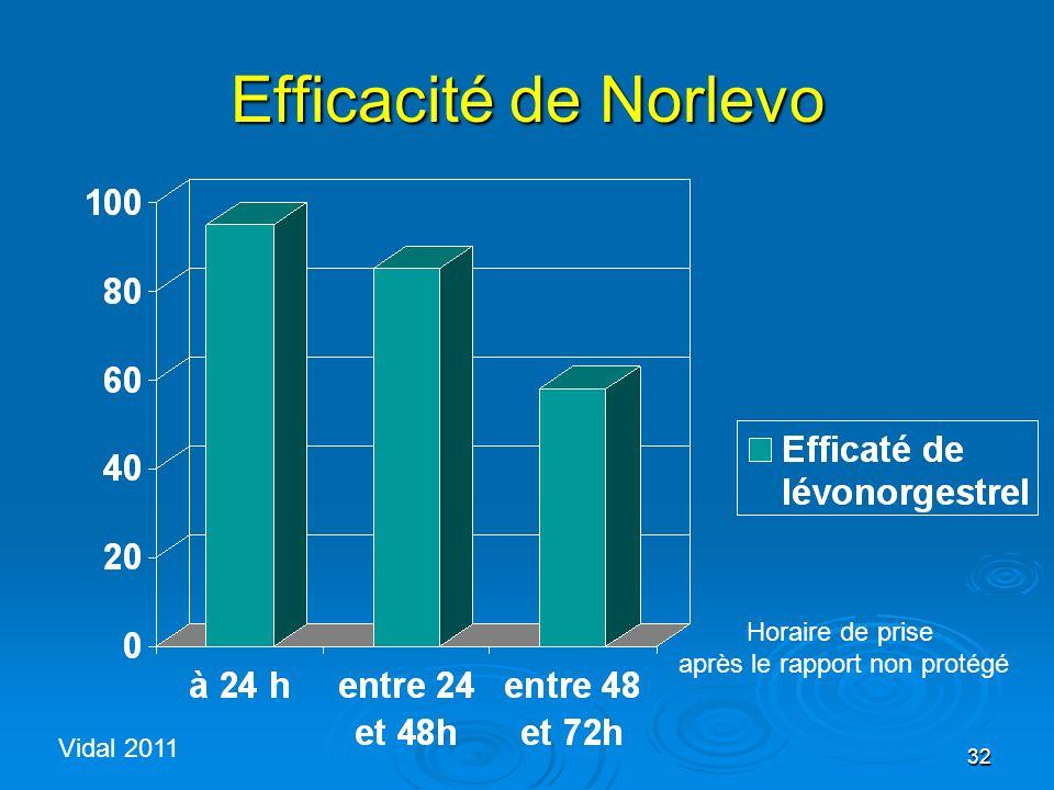 32 Efficacité de Norlevo Horaire de prise après le rapport non protégé Vidal 2011