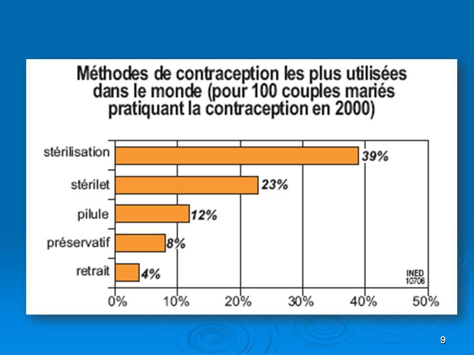 30 Contraception durgence « Pilule du lendemain » Lévonorgestrel 1,5 mg Lévonorgestrel 1,5 mg En une prise En une prise Le plus tôt possible après le rapport non protégé Le plus tôt possible après le rapport non protégé Au plus tard dans les 72 heures Au plus tard dans les 72 heures Prévient 85 % des grossesses Prévient 85 % des grossesses En cas de vomissements survenant dans les trois heures suivant la prise du comprimé, un autre comprimé doit être pris immédiatement.