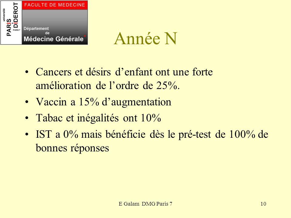 E Galam DMG Paris 710 Année N Cancers et désirs denfant ont une forte amélioration de lordre de 25%. Vaccin a 15% daugmentation Tabac et inégalités on