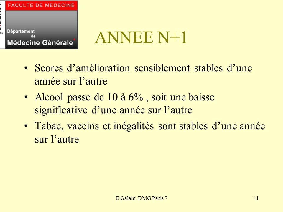 E Galam DMG Paris 711 ANNEE N+1 Scores damélioration sensiblement stables dune année sur lautre Alcool passe de 10 à 6%, soit une baisse significative