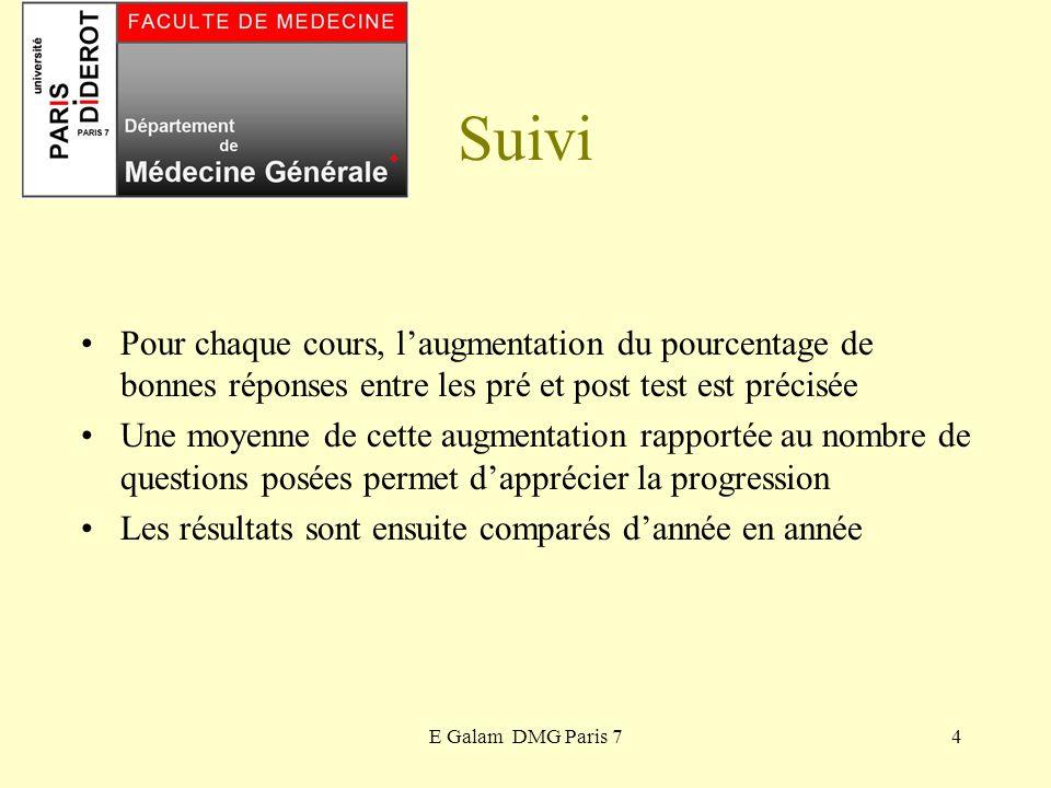 E Galam DMG Paris 74 Suivi Pour chaque cours, laugmentation du pourcentage de bonnes réponses entre les pré et post test est précisée Une moyenne de c