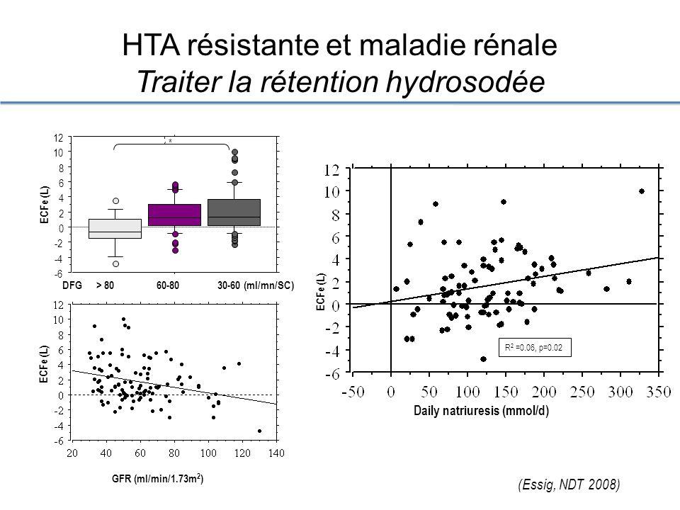 HTA résistante et maladie rénale Traiter la rétention hydrosodée > 8060-8030-60 (ml/mn/SC) ECFe (L) * -6 -4 -2 0 2 4 6 8 10 12 ECFe (L) GFR (ml/min/1.73m 2 ) ECFe (L) Daily natriuresis (mmol/d) R 2 =0.06, p=0.02 (Essig, NDT 2008) DFG