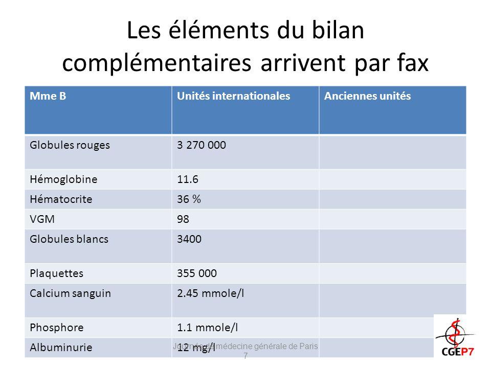 Les éléments du bilan complémentaires arrivent par fax Mme BUnités internationalesAnciennes unités Globules rouges3 270 000 Hémoglobine11.6 Hématocrite36 % VGM98 Globules blancs3400 Plaquettes355 000 Calcium sanguin2.45 mmole/l Phosphore1.1 mmole/l Albuminurie12 mg/l Journée de médecine générale de Paris 7