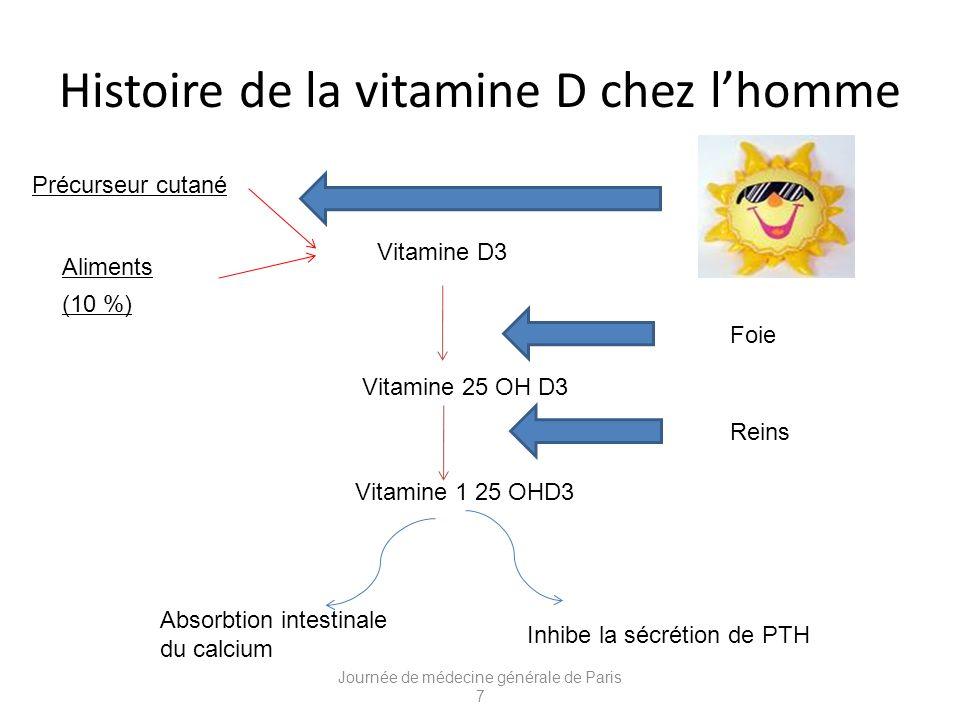 Histoire de la vitamine D chez lhomme Journée de médecine générale de Paris 7 Aliments (10 %) Vitamine D3 Vitamine 25 OH D3 Vitamine 1 25 OHD3 Foie Reins Précurseur cutané Absorbtion intestinale du calcium Inhibe la sécrétion de PTH