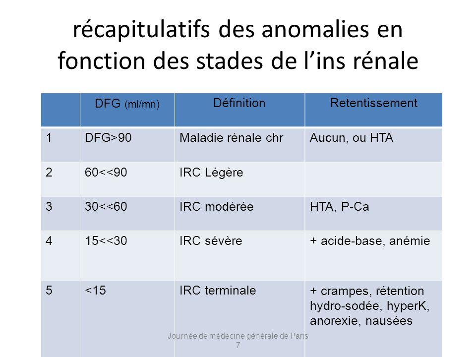 récapitulatifs des anomalies en fonction des stades de lins rénale DFG (ml/mn) DéfinitionRetentissement 1DFG>90Maladie rénale chrAucun, ou HTA 260<<90IRC Légère 330<<60IRC modéréeHTA, P-Ca 415<<30IRC sévère+ acide-base, anémie 5<15IRC terminale+ crampes, rétention hydro-sodée, hyperK, anorexie, nausées Journée de médecine générale de Paris 7