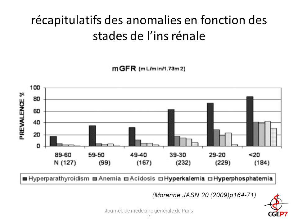 récapitulatifs des anomalies en fonction des stades de lins rénale FV Journée de médecine générale de Paris 7 (Moranne JASN 20 (2009)p164-71)