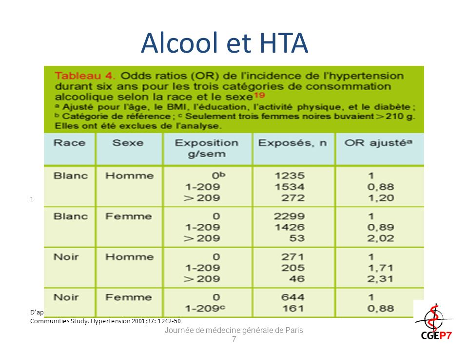 Alcool et HTA 1 Daprès Fuchs DF, Chambless LE, et al. Alcohol Consumption and the Incidence of Hypertension : The Atherosclerosis Risk in Communities