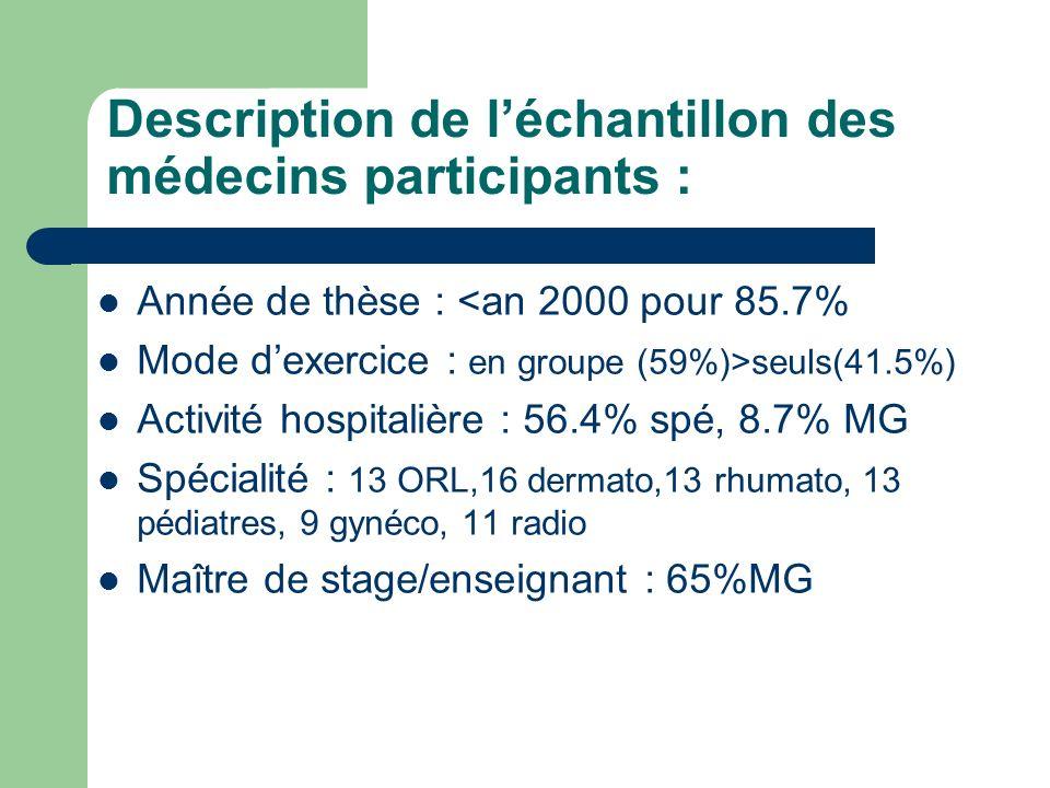 Description de léchantillon des médecins participants : Année de thèse : <an 2000 pour 85.7% Mode dexercice : en groupe (59%)>seuls(41.5%) Activité ho