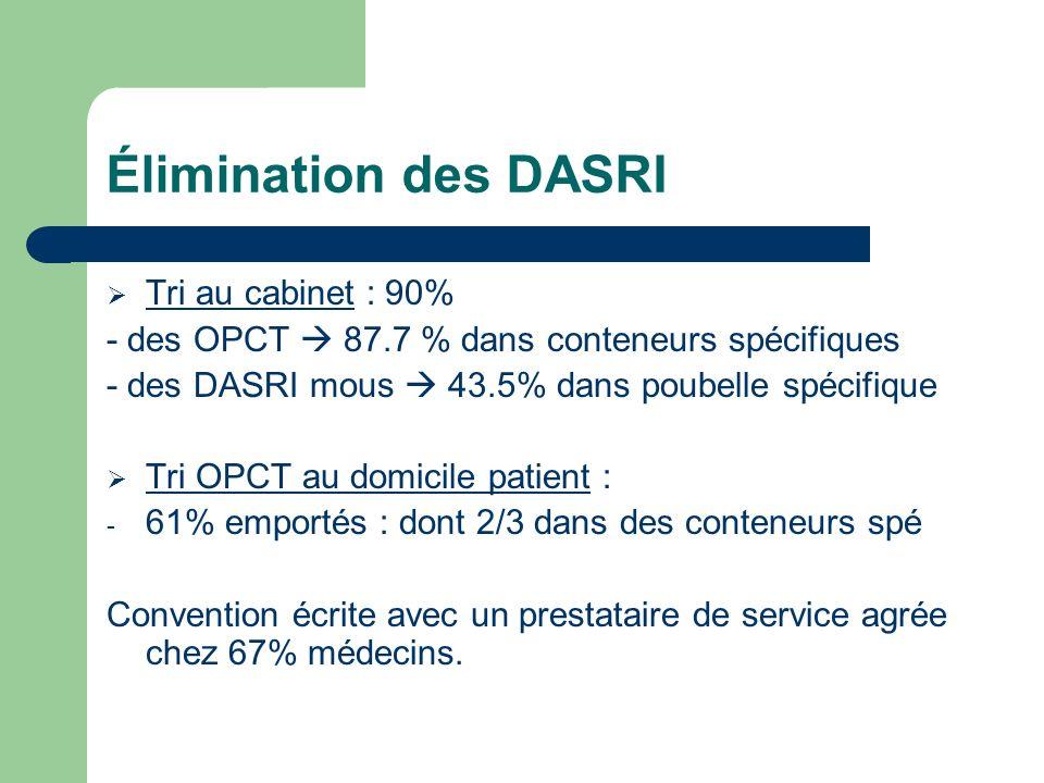 Élimination des DASRI Tri au cabinet : 90% - des OPCT 87.7 % dans conteneurs spécifiques - des DASRI mous 43.5% dans poubelle spécifique Tri OPCT au d