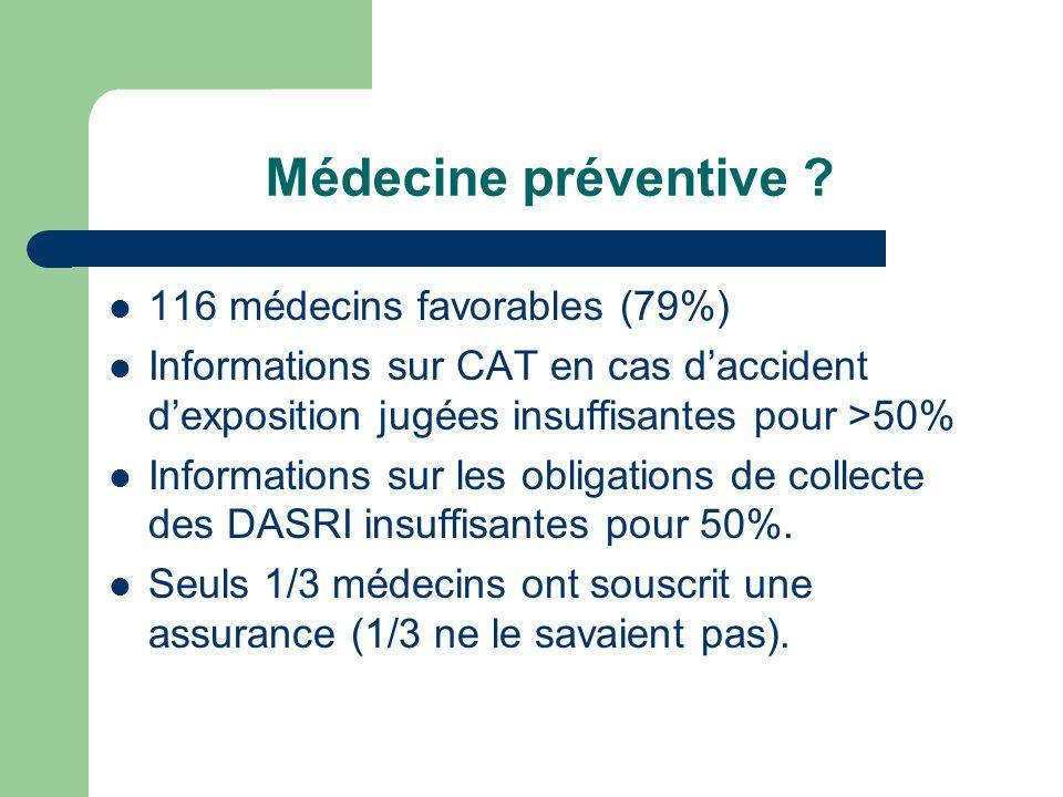 Médecine préventive ? 116 médecins favorables (79%) Informations sur CAT en cas daccident dexposition jugées insuffisantes pour >50% Informations sur