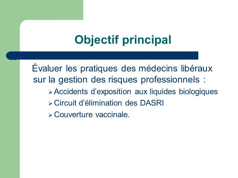 Objectif principal Évaluer les pratiques des médecins libéraux sur la gestion des risques professionnels : Accidents dexposition aux liquides biologiq