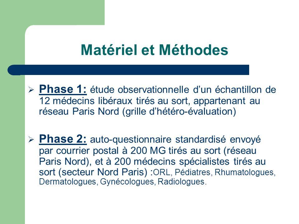 Matériel et Méthodes Phase 1: étude observationnelle dun échantillon de 12 médecins libéraux tirés au sort, appartenant au réseau Paris Nord (grille d