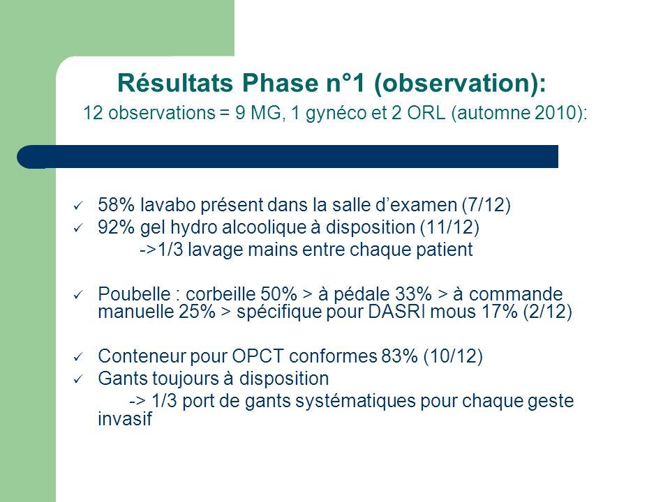 Résultats Phase n°1 (observation): 12 observations = 9 MG, 1 gynéco et 2 ORL (automne 2010): 58% lavabo présent dans la salle dexamen (7/12) 92% gel h