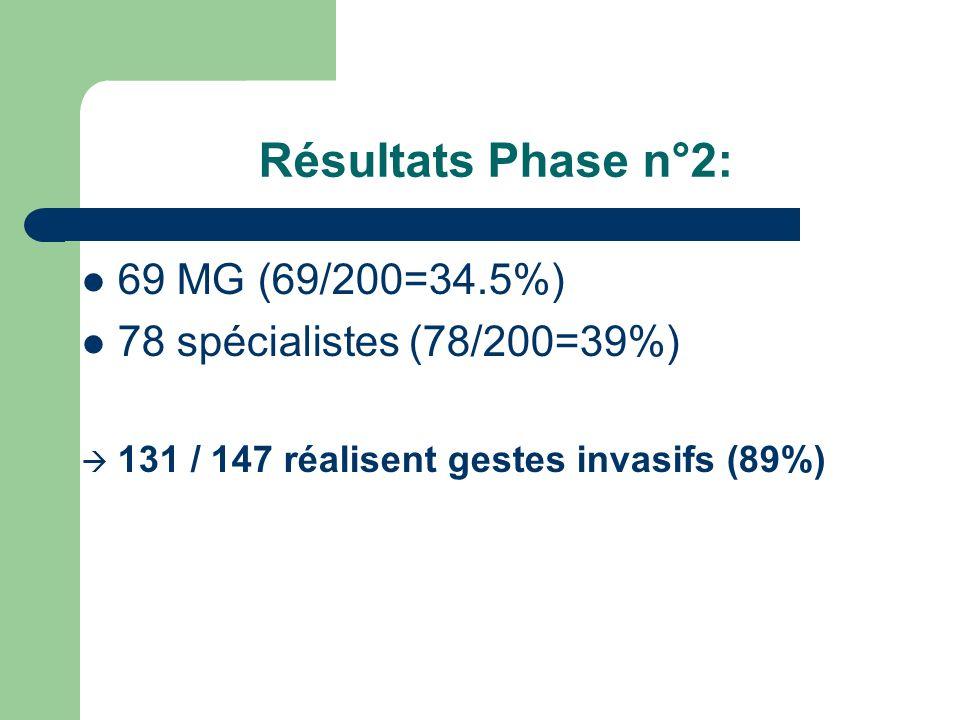 Résultats Phase n°2: 69 MG (69/200=34.5%) 78 spécialistes (78/200=39%) 131 / 147 réalisent gestes invasifs (89%)