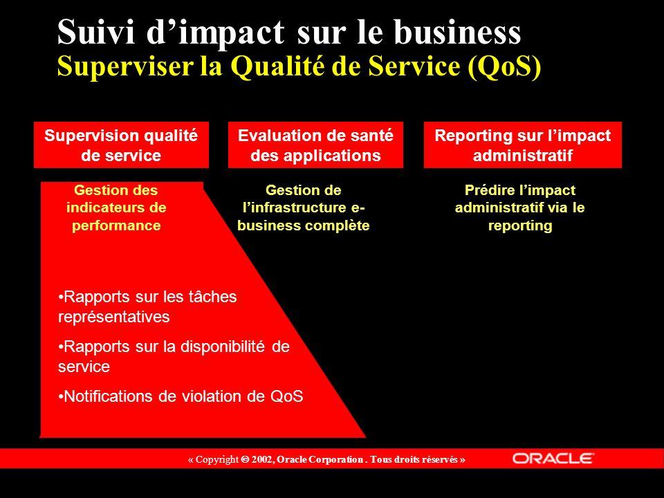 « Copyright 2002, Oracle Corporation. Tous droits réservés » Suivi dimpact sur le business Superviser la Qualité de Service (QoS) Rapports sur les tâc