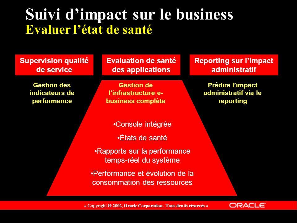 « Copyright 2002, Oracle Corporation. Tous droits réservés » Suivi dimpact sur le business Evaluer létat de santé Console intégrée États de santé Rapp
