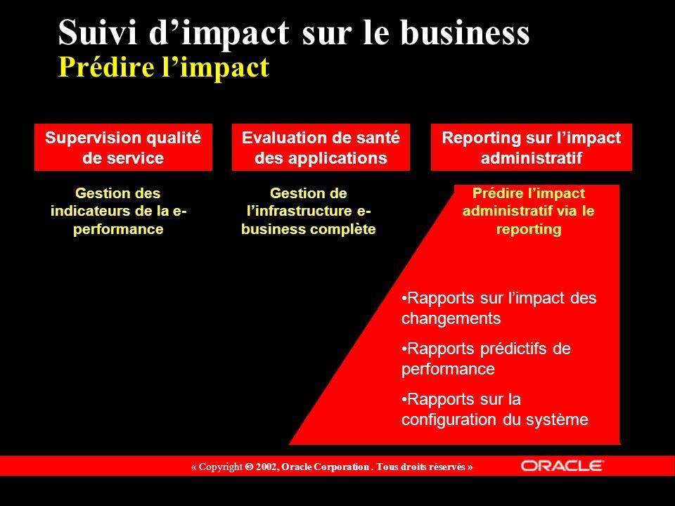« Copyright 2002, Oracle Corporation. Tous droits réservés » Suivi dimpact sur le business Prédire limpact Rapports sur limpact des changements Rappor
