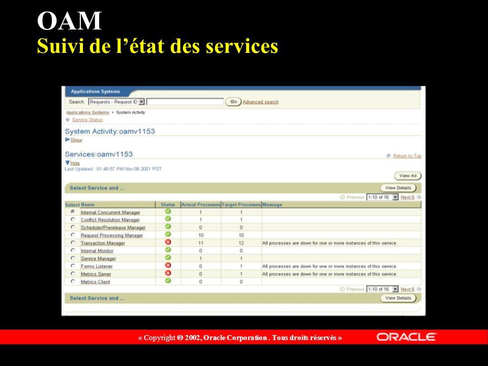 « Copyright 2002, Oracle Corporation. Tous droits réservés » OAM Suivi de létat des services