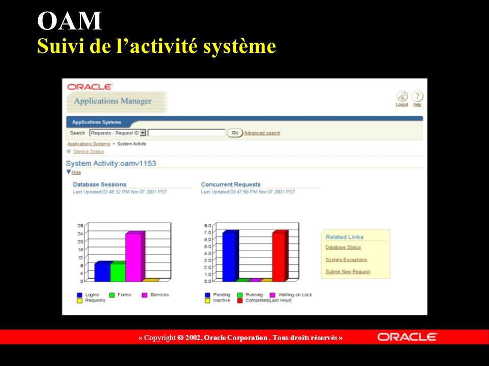 « Copyright 2002, Oracle Corporation. Tous droits réservés » OAM Suivi de lactivité système